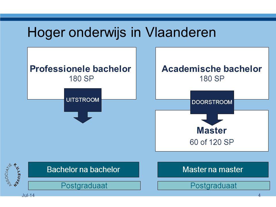 4 Hoger onderwijs in Vlaanderen Professionele bachelor 180 SP Academische bachelor 180 SP Master 60 of 120 SP Bachelor na bachelorMaster na master UIT