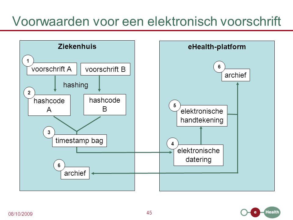 45 08/10/2009 Voorwaarden voor een elektronisch voorschrift Ziekenhuis voorschrift A 1 hashcode A eHealth-platform 2 hashing voorschrift B hashcode B