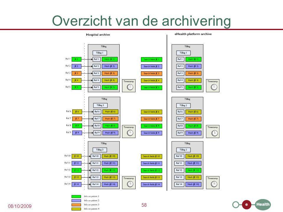 58 08/10/2009 Overzicht van de archivering