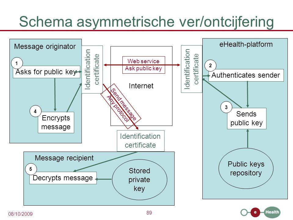 89 08/10/2009 Schema asymmetrische ver/ontcijfering Internet eHealth-platform Identification certificate Public keys repository Authenticates sender S