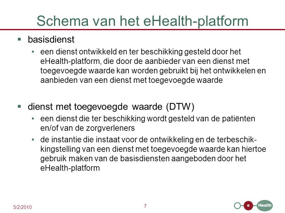 7 5/2/2010 Schema van het eHealth-platform  basisdienst een dienst ontwikkeld en ter beschikking gesteld door het eHealth-platform, die door de aanbi
