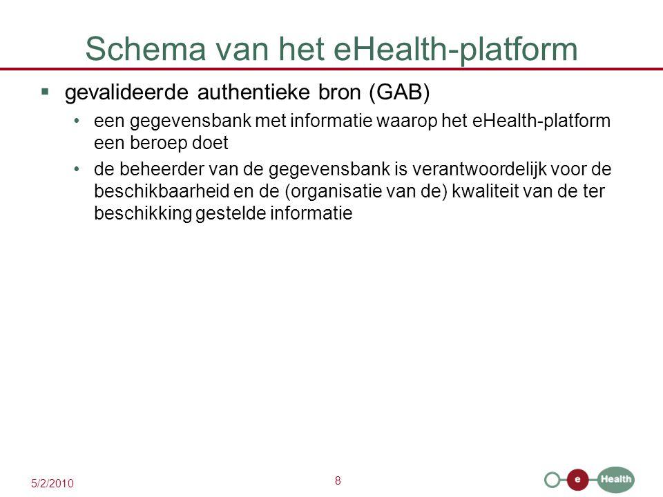 8 5/2/2010 Schema van het eHealth-platform  gevalideerde authentieke bron (GAB) een gegevensbank met informatie waarop het eHealth-platform een beroe