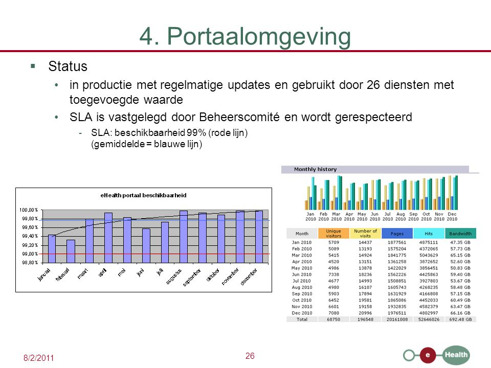 26 8/2/2011 4. Portaalomgeving  Status in productie met regelmatige updates en gebruikt door 26 diensten met toegevoegde waarde SLA is vastgelegd doo
