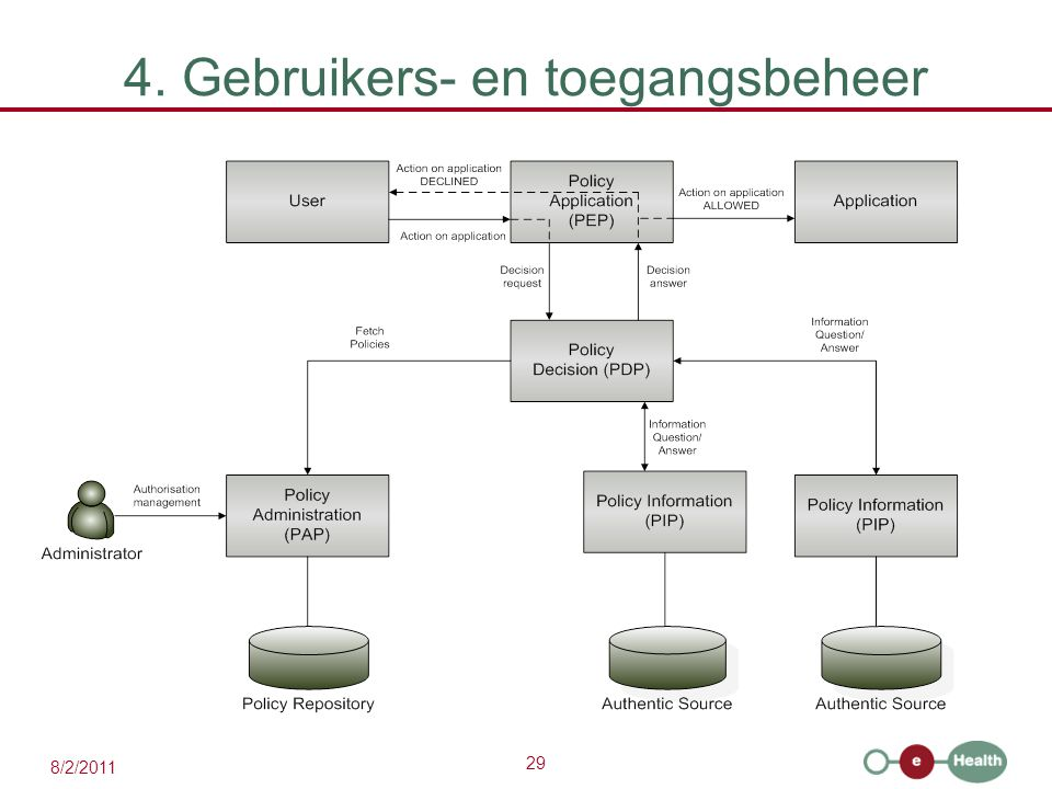 29 8/2/2011 4. Gebruikers- en toegangsbeheer