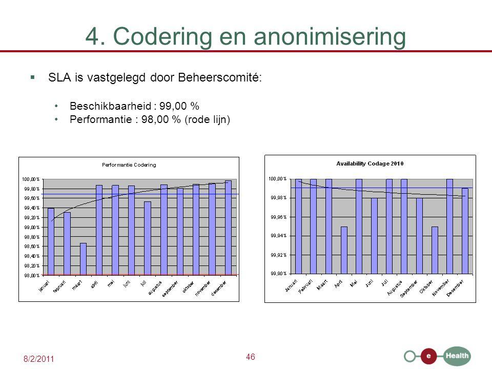 46 8/2/2011 4. Codering en anonimisering  SLA is vastgelegd door Beheerscomité: Beschikbaarheid : 99,00 % Performantie : 98,00 % (rode lijn)