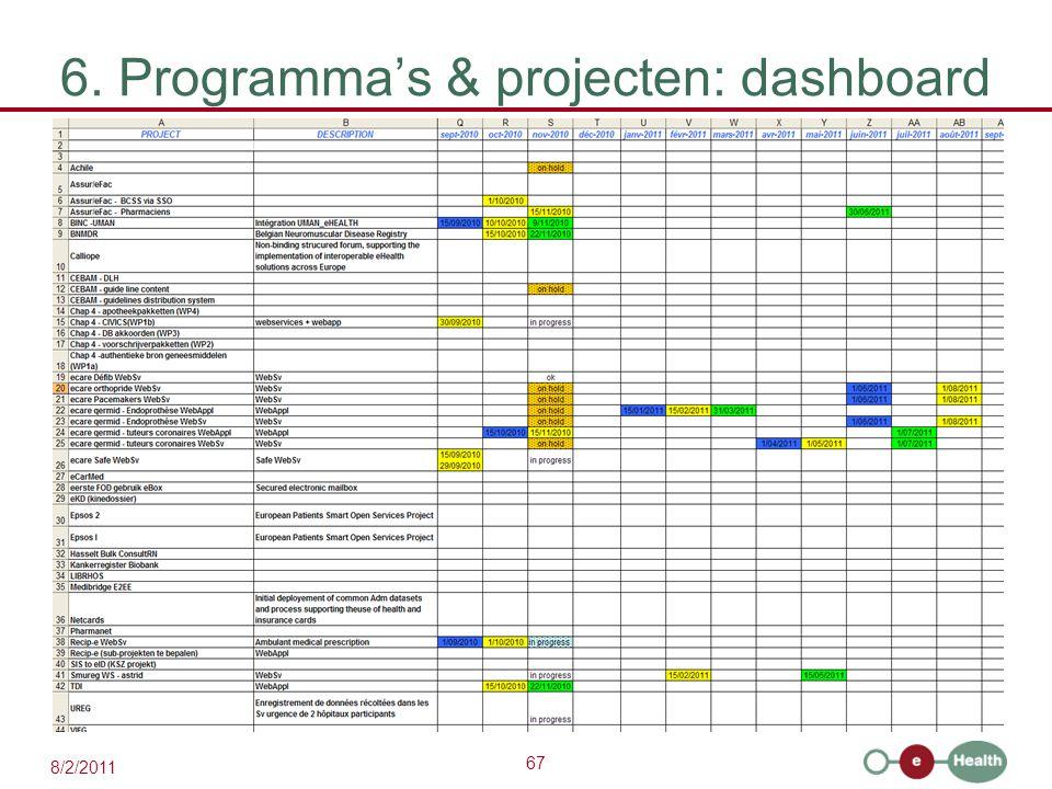 67 8/2/2011 6. Programma's & projecten: dashboard