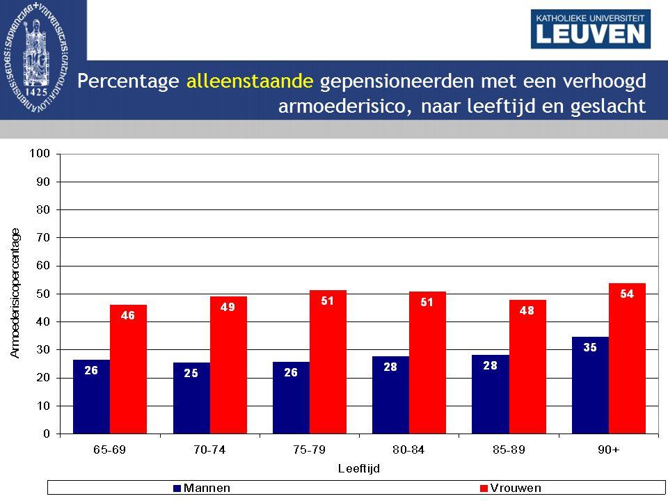 Percentage alleenstaande gepensioneerden met een verhoogd armoederisico, naar leeftijd en geslacht