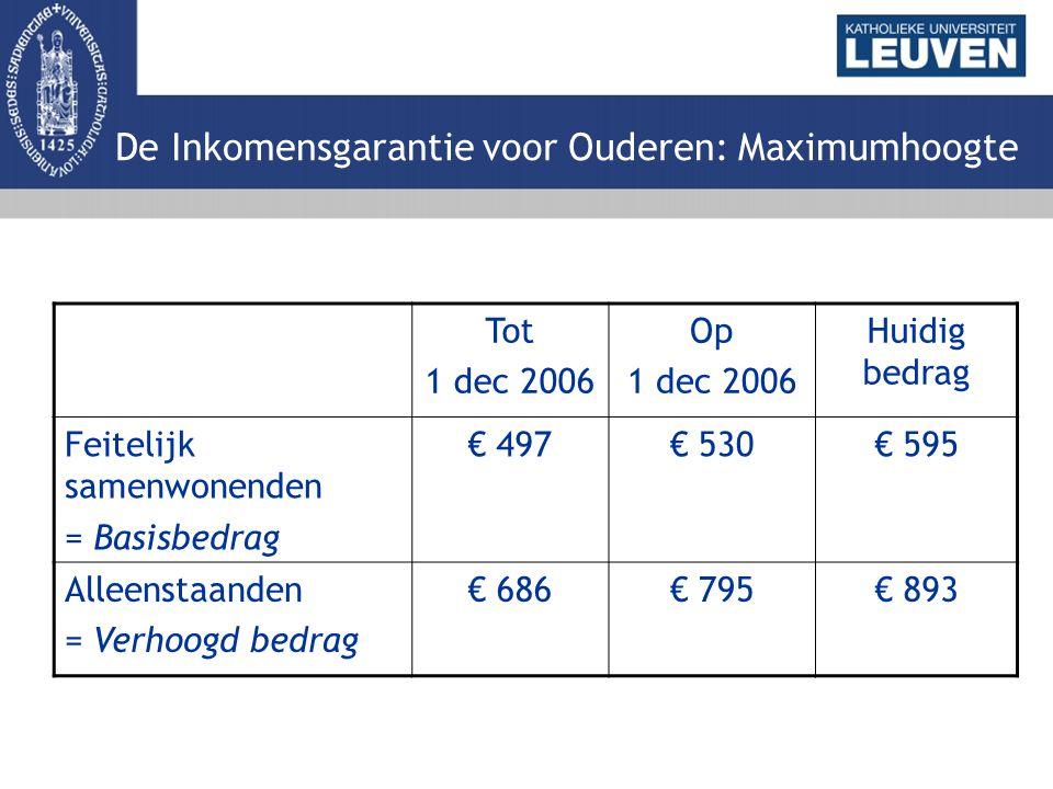 De Inkomensgarantie voor Ouderen: Maximumhoogte Tot 1 dec 2006 Op 1 dec 2006 Huidig bedrag Feitelijk samenwonenden = Basisbedrag € 497€ 530€ 595 Alleenstaanden = Verhoogd bedrag € 686€ 795€ 893