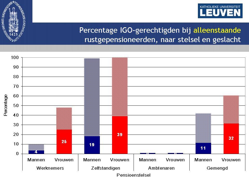 Percentage IGO-gerechtigden bij alleenstaande rustgepensioneerden, naar stelsel en geslacht