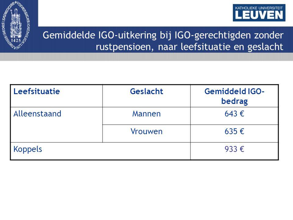 Gemiddelde IGO-uitkering bij IGO-gerechtigden zonder rustpensioen, naar leefsituatie en geslacht LeefsituatieGeslachtGemiddeld IGO- bedrag AlleenstaandMannen643 € Vrouwen635 € Koppels933 €