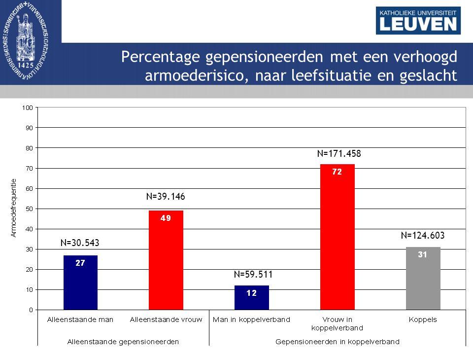 Percentage gepensioneerden met een verhoogd armoederisico, naar leefsituatie en geslacht N=30.543 N=39.146 N=59.511 N=171.458 N=124.603