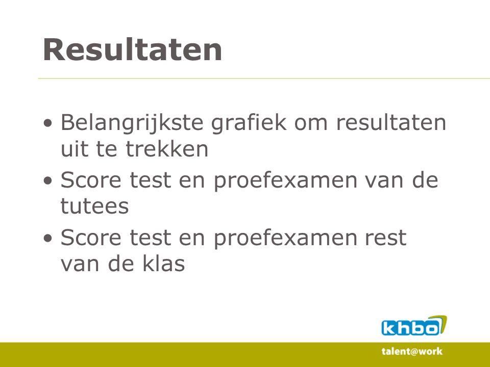 Resultaten Belangrijkste grafiek om resultaten uit te trekken Score test en proefexamen van de tutees Score test en proefexamen rest van de klas