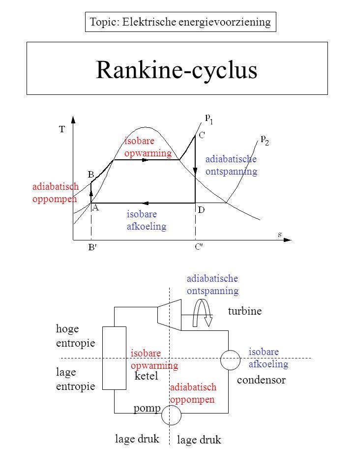 Topic: Elektrische energievoorziening Rankine-cyclus pomp condensor ketel turbine hoge entropie lage entropie lage druk isobare opwarming isobare opwa