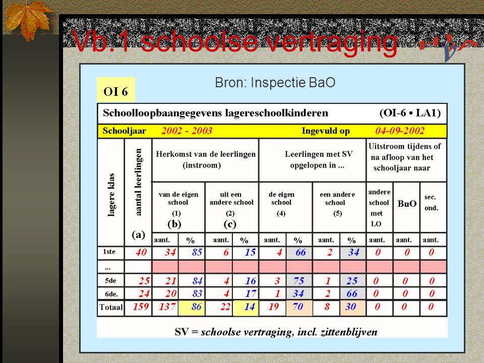 Vb.1 schoolse vertraging Bron: Inspectie BaO