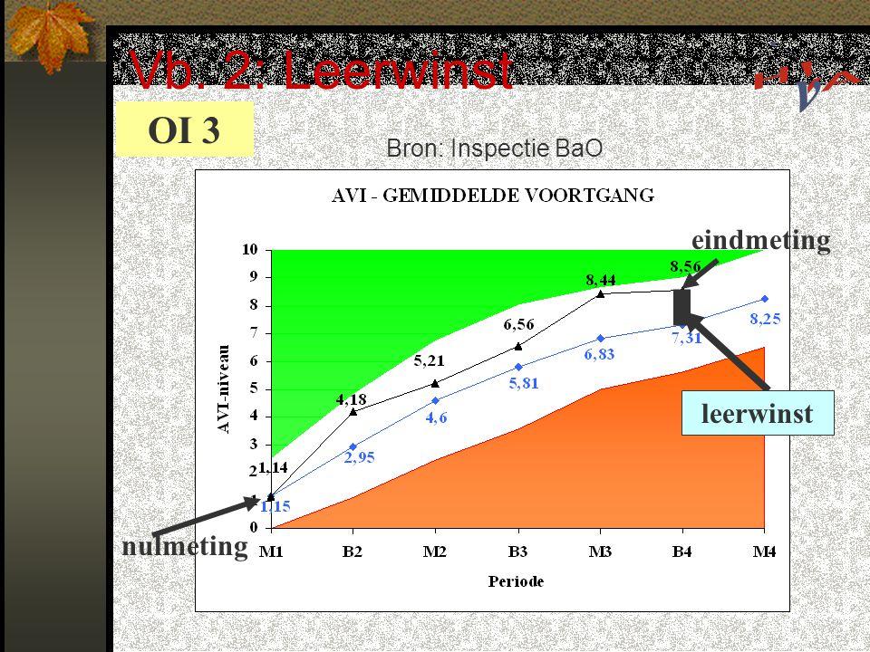 Vb. 2: Leerwinst OI 3 eindmeting leerwinst nulmeting Bron: Inspectie BaO