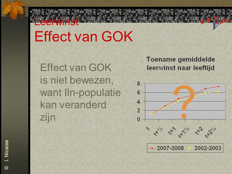 Leerwinst Effect van GOK Effect van GOK is niet bewezen, want lln-populatie kan veranderd zijn .