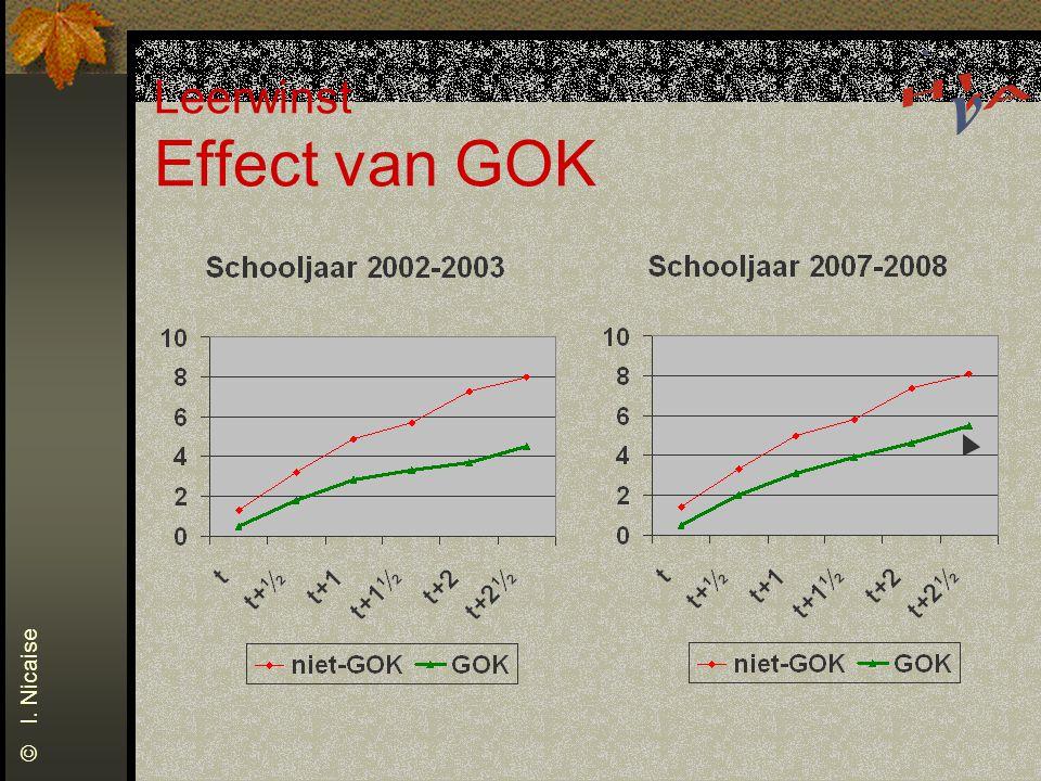 Leerwinst Effect van GOK © I. Nicaise
