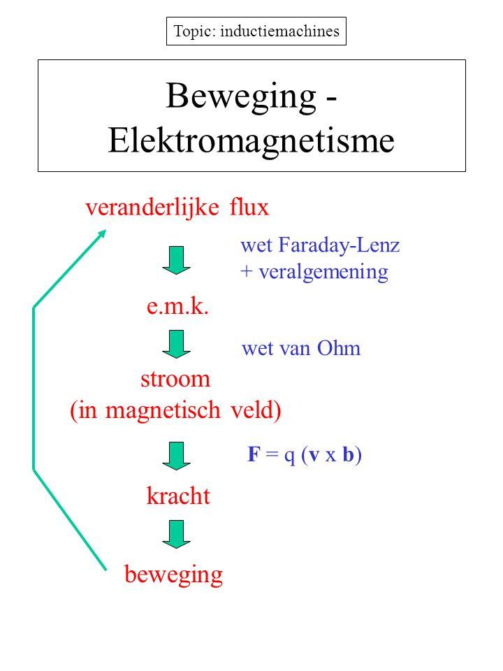 Topic: inductiemachines Beweging - Elektromagnetisme veranderlijke flux e.m.k. wet Faraday-Lenz + veralgemening wet van Ohm stroom (in magnetisch veld