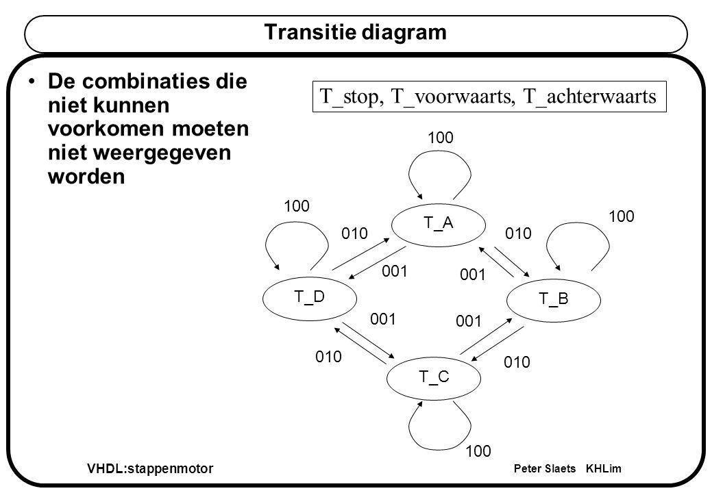 VHDL:stappenmotor Peter Slaets KHLim Transitie diagram T_AT_DT_CT_B T_stop, T_voorwaarts, T_achterwaarts 010 001 De combinaties die niet kunnen voorkomen moeten niet weergegeven worden 100