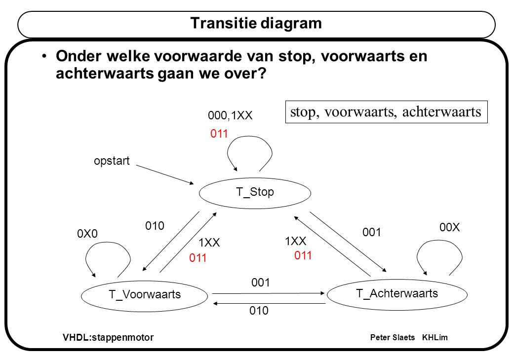VHDL:stappenmotor Peter Slaets KHLim Combinatorisch process voor volgende toestand Enkel stop, voorwaarts, achterwaarts (kader op het transitie diagram) bepalen de evolutie, dus deze komen samen met de huidige toestand in de sensitivity list.