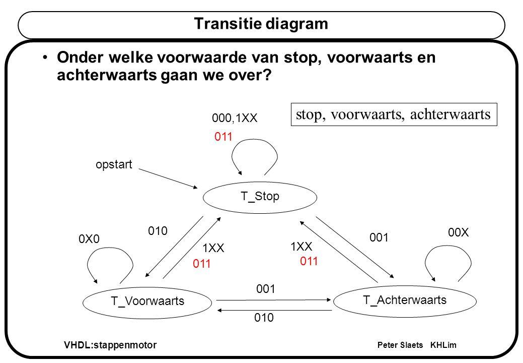 VHDL:stappenmotor Peter Slaets KHLim Output process (1,schuiven) van de externe FSM outp_T : process(T_oud,einddetectie1,einddetectie2) begin case T_oud is when T_wacht=>schuiven<= 0 ; when T_naarstart=>if (einddetectie1 = 1 ) then schuiven <= 0 ; else schuiven <= 1 ; end if; when others=>if (einddetectie2 = 1 ) then schuiven <= 0 ; else schuiven <= 1 ; end if; end case; end process outp_T; outp_T : process(T_oud,einddetectie1,einddetectie2) begin case T_oud is when T_wacht=>schuiven<= 0 ; when T_naarstart=>if (einddetectie1 = 1 ) then schuiven <= 0 ; else schuiven <= 1 ; end if; when others=>if (einddetectie2 = 1 ) then schuiven <= 0 ; else schuiven <= 1 ; end if; end case; end process outp_T;