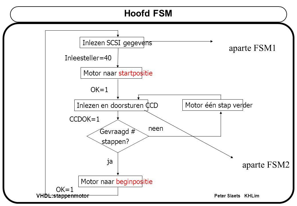 VHDL:stappenmotor Peter Slaets KHLim Gevraagd # stappen.