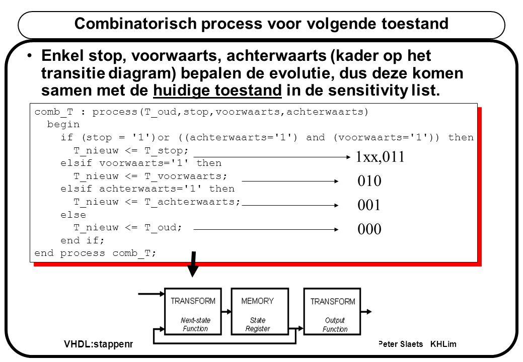VHDL:stappenmotor Peter Slaets KHLim Implementatie van de stappenmotor