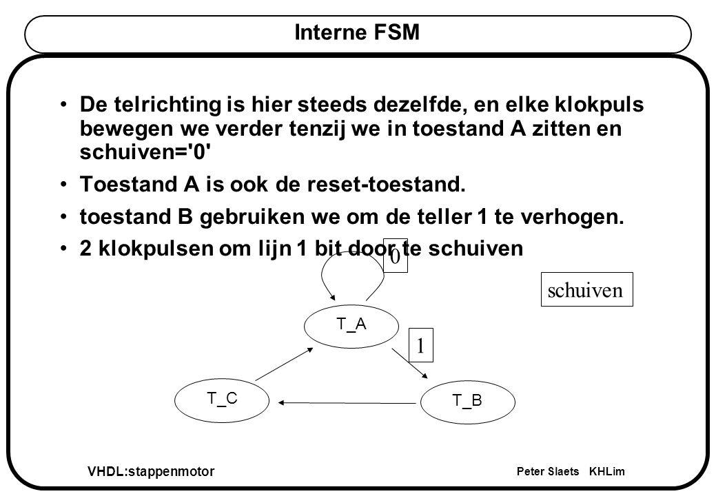 VHDL:stappenmotor Peter Slaets KHLim Interne FSM De telrichting is hier steeds dezelfde, en elke klokpuls bewegen we verder tenzij we in toestand A zitten en schuiven= 0 Toestand A is ook de reset-toestand.
