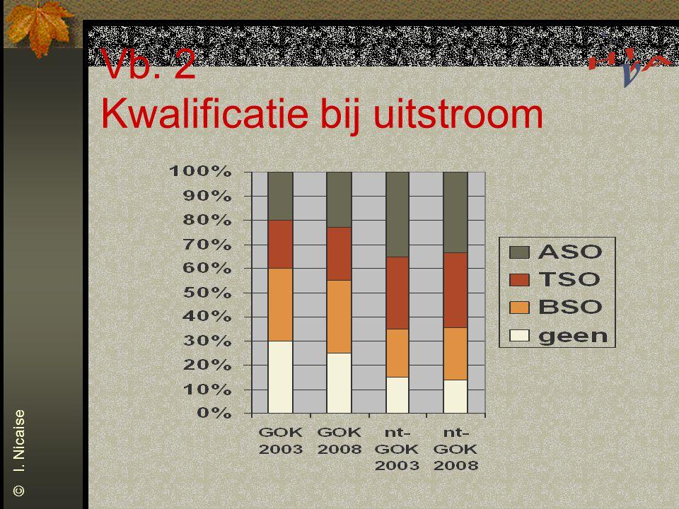 Vb. 2 Kwalificatie bij uitstroom © I. Nicaise