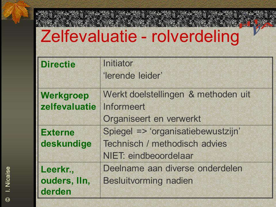 Zelfevaluatie - rolverdeling Directie Initiator 'lerende leider' Werkgroep zelfevaluatie Werkt doelstellingen & methoden uit Informeert Organiseert en