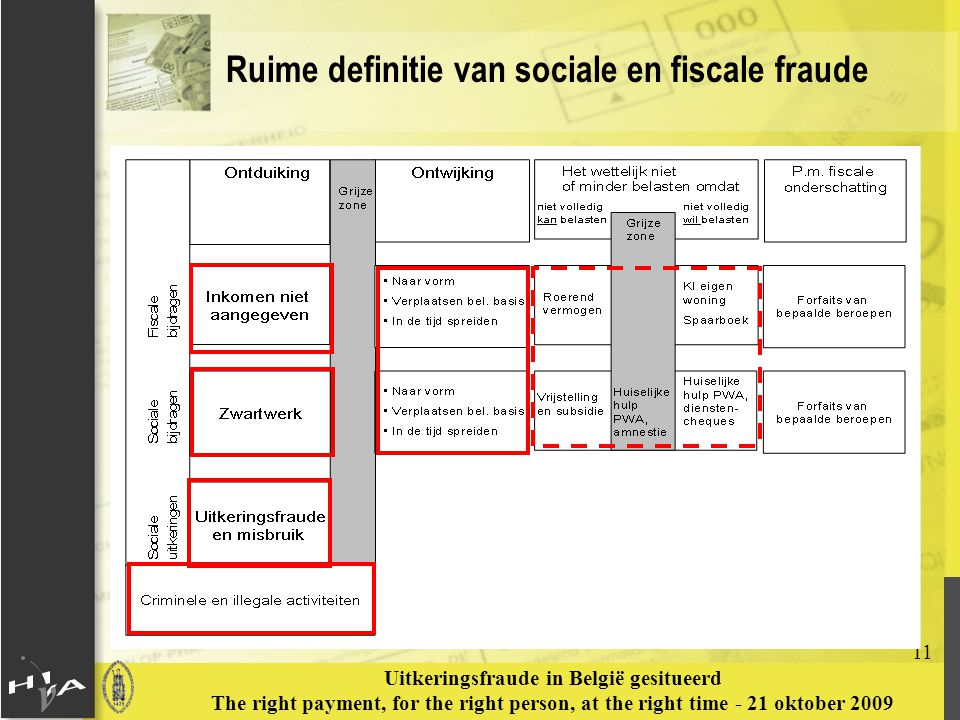 11 Uitkeringsfraude in België gesitueerd The right payment, for the right person, at the right time - 21 oktober 2009 Ruime definitie van sociale en f