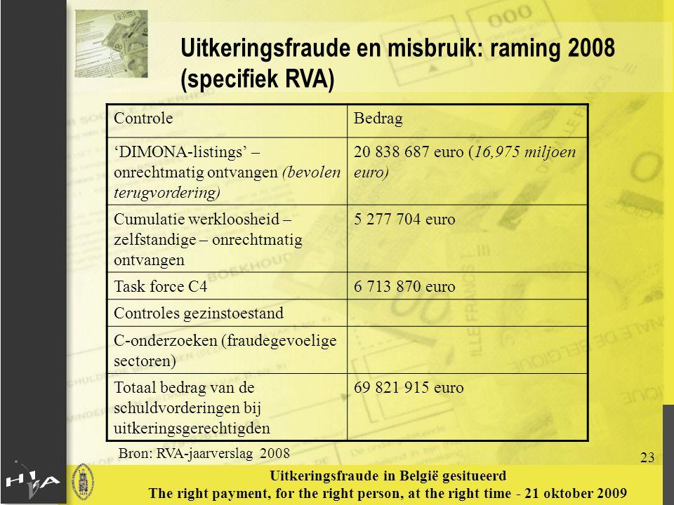 23 Uitkeringsfraude in België gesitueerd The right payment, for the right person, at the right time - 21 oktober 2009 Uitkeringsfraude en misbruik: raming 2008 (specifiek RVA) Bron: RVA-jaarverslag 2008 ControleBedrag 'DIMONA-listings' – onrechtmatig ontvangen (bevolen terugvordering) 20 838 687 euro (16,975 miljoen euro) Cumulatie werkloosheid – zelfstandige – onrechtmatig ontvangen 5 277 704 euro Task force C46 713 870 euro Controles gezinstoestand C-onderzoeken (fraudegevoelige sectoren) Totaal bedrag van de schuldvorderingen bij uitkeringsgerechtigden 69 821 915 euro