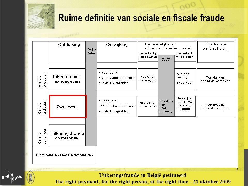 5 Uitkeringsfraude in België gesitueerd The right payment, for the right person, at the right time - 21 oktober 2009 Ruime definitie van sociale en fi