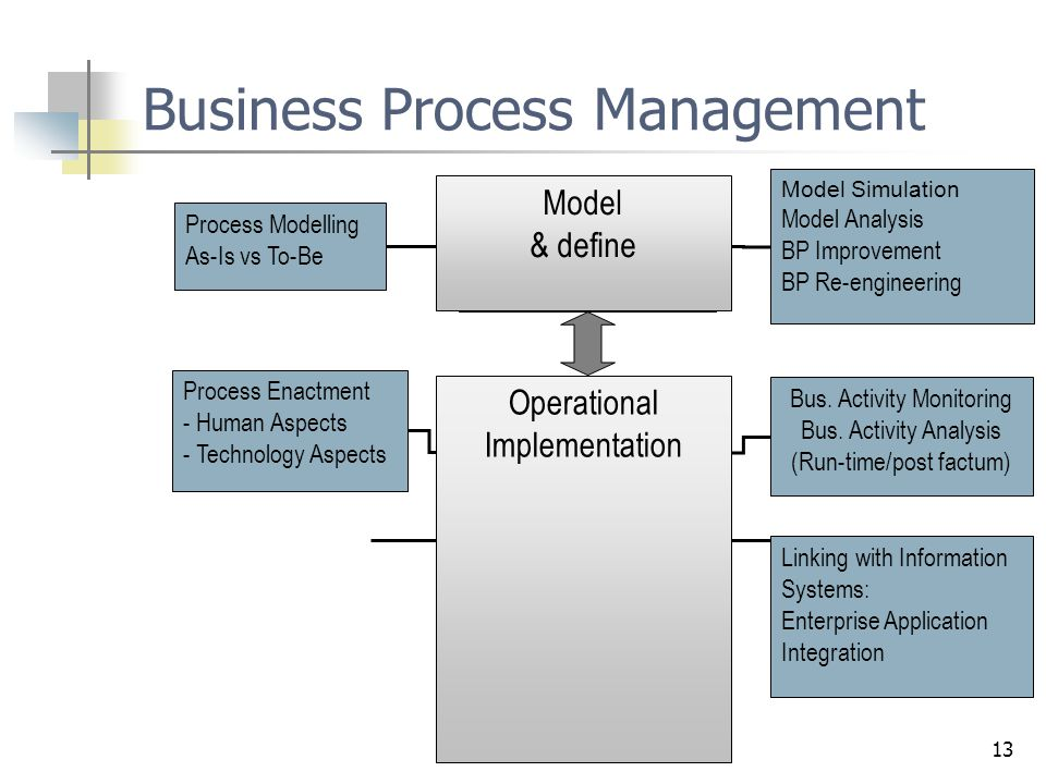 13 Business Process Management Process Definition Linking with Information Systems: Enterprise Application Integration Bus. Activity Monitoring Bus. A
