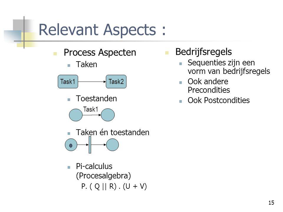 15 Relevant Aspects : Process Aspecten Taken Toestanden Taken én toestanden Pi-calculus (Procesalgebra) P. ( Q || R). (U + V) Task1Task2 Bedrijfsregel