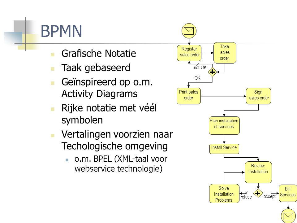 16 BPMN Grafische Notatie Taak gebaseerd Geïnspireerd op o.m. Activity Diagrams Rijke notatie met véél symbolen Vertalingen voorzien naar Techologisch
