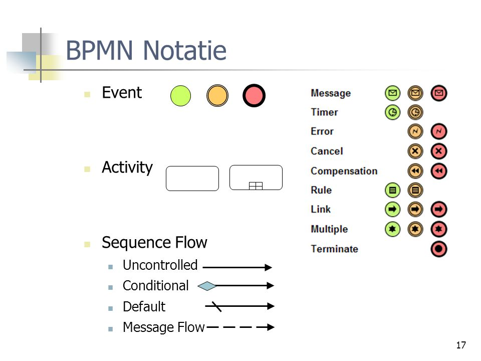 17 BPMN Notatie Event Activity Sequence Flow Uncontrolled Conditional Default Message Flow