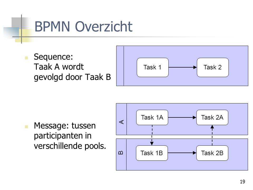 19 BPMN Overzicht Sequence: Taak A wordt gevolgd door Taak B Message: tussen participanten in verschillende pools. Task 1Task 2 Task 1ATask 2A Task 1B