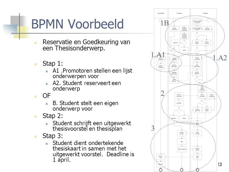 23 BPMN Voorbeeld Reservatie en Goedkeuring van een Thesisonderwerp. Stap 1: A1.Promotoren stellen een lijst onderwerpen voor A2. Student reserveert e