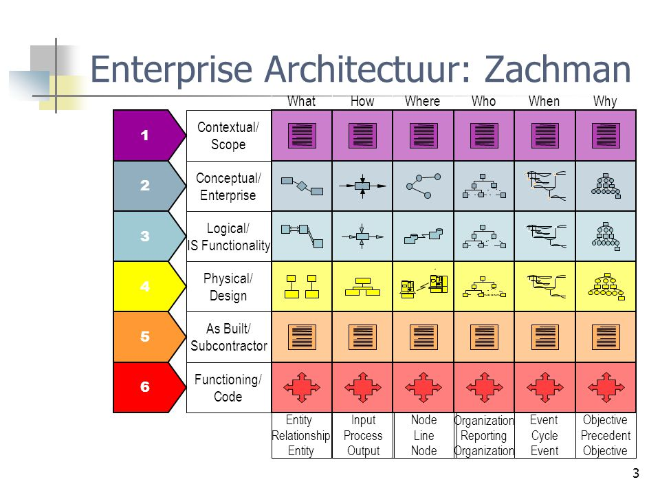 3 Enterprise Architectuur: Zachman 1 2 3 4 5 6 Contextual/ Scope Conceptual/ Enterprise Logical/ IS Functionality Physical/ Design As Built/ Subcontra