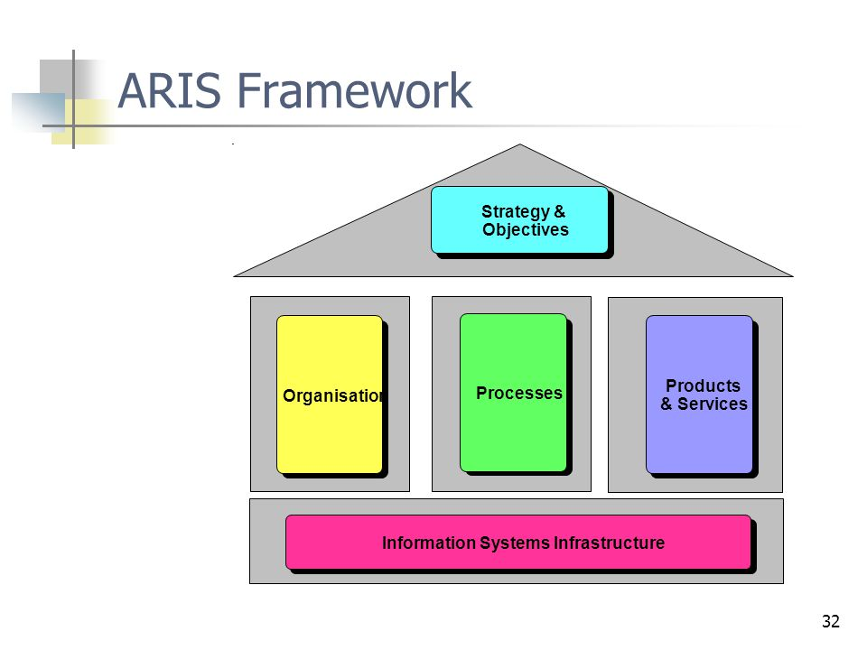 32 ARIS Framework Strategy & Objectives Processes Products & Services Organisation Information Systems Infrastructure