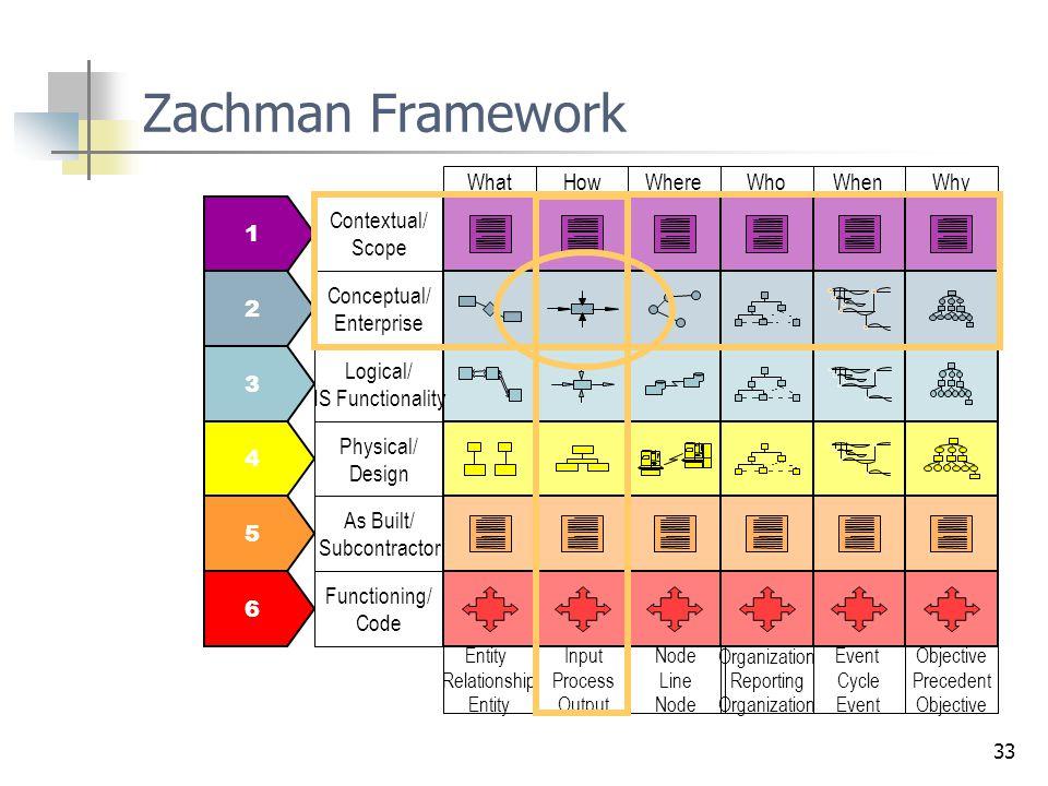 33 Zachman Framework