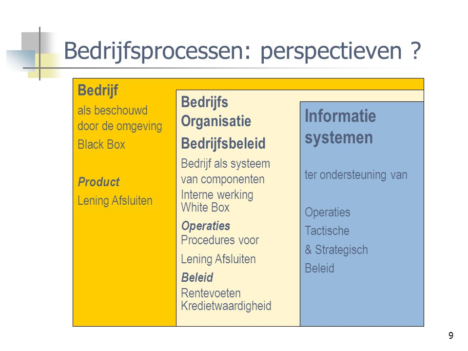 9 Bedrijfsprocessen: perspectieven ? Bedrijf als beschouwd door de omgeving Black Box Product Lening Afsluiten Bedrijfs Organisatie Bedrijfsbeleid Bed