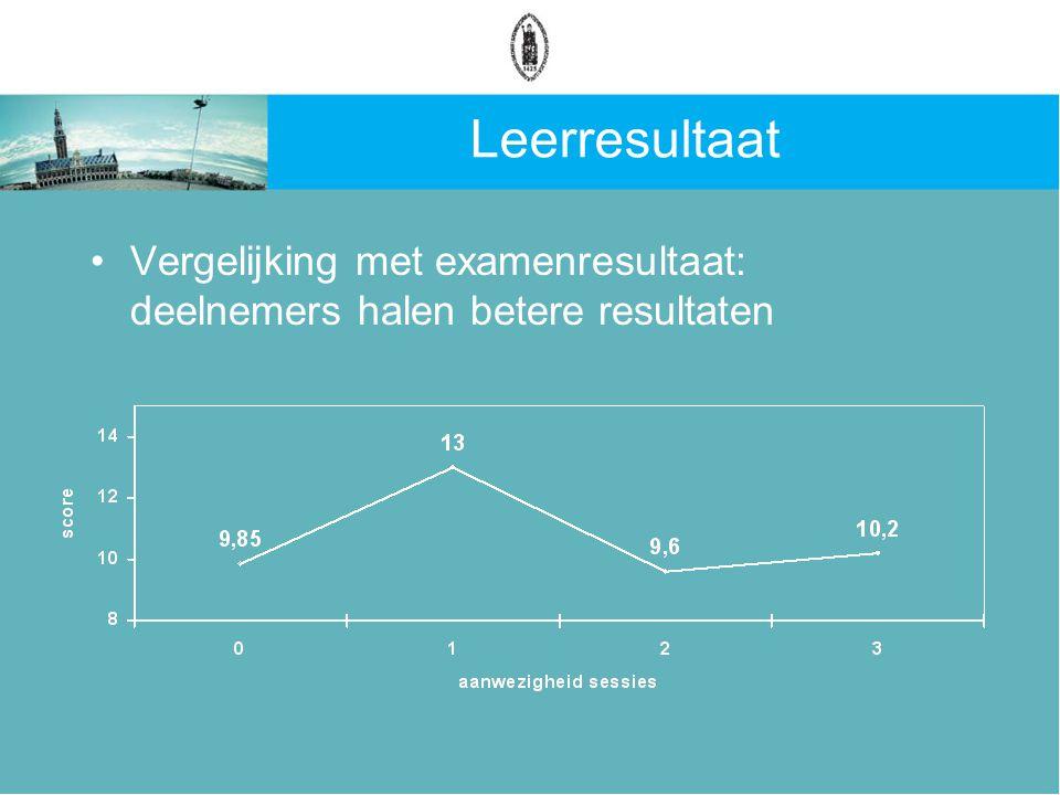 Leerresultaat Vergelijking met examenresultaat: deelnemers halen betere resultaten