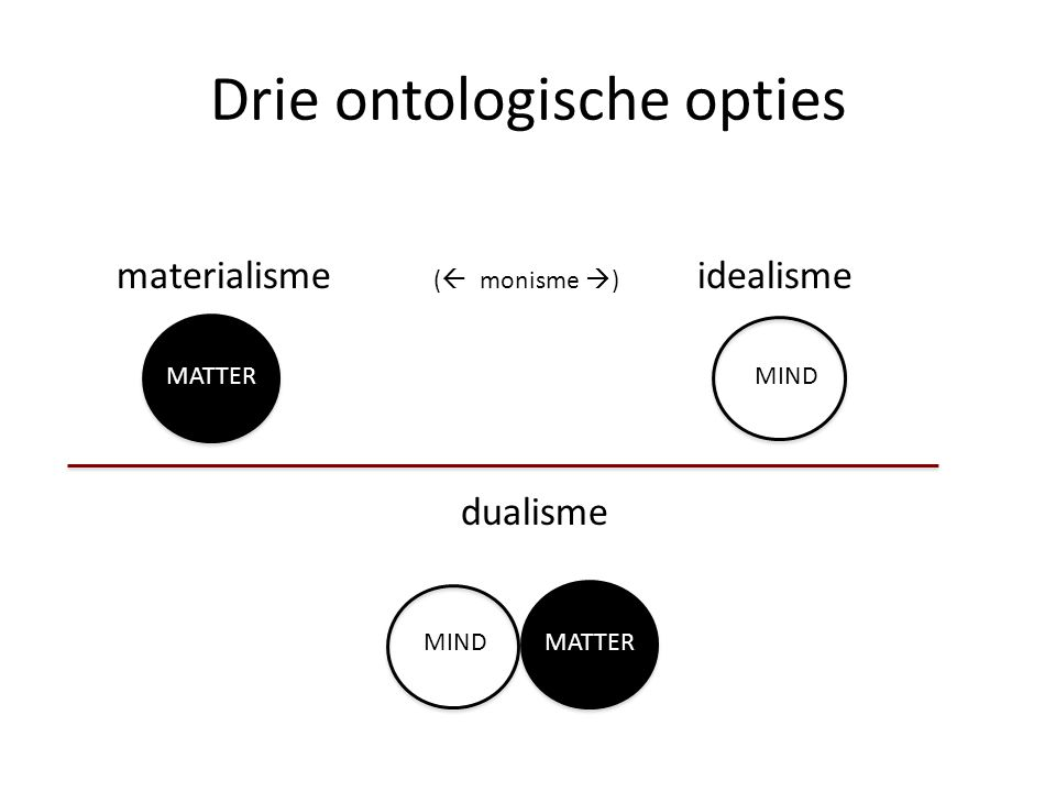 Drie ontologische opties materialisme (  monisme  ) idealisme dualisme MIND MATTER MIND