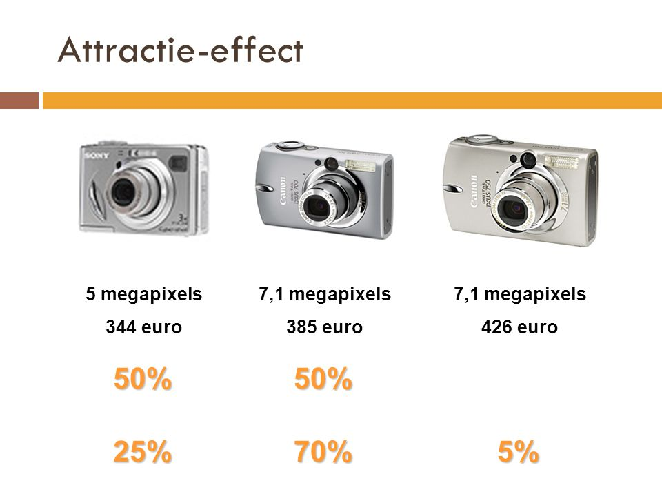 Attractie-effect 5 megapixels 344 euro 7,1 megapixels 385 euro 7,1 megapixels 426 euro 50%50% 25%70%5%