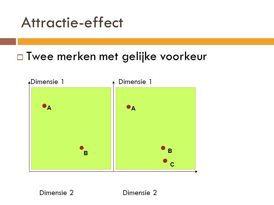 Attractie-effect  Twee merken met gelijke voorkeur Dimensie 1 Dimensie 1 Dimensie 2 Dimensie 2 A B A C B