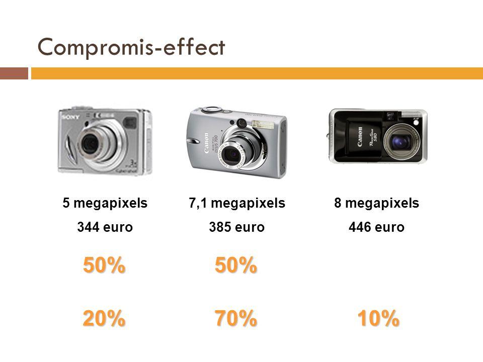 Compromis-effect 5 megapixels 344 euro 7,1 megapixels 385 euro 8 megapixels 446 euro 50%50% 20%70%10%