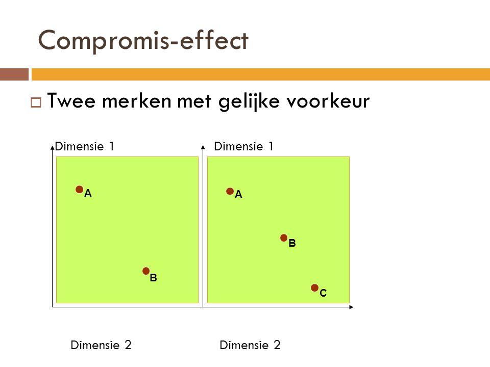 Compromis-effect  Twee merken met gelijke voorkeur Dimensie 1 Dimensie 1 Dimensie 2 Dimensie 2 A B A C B