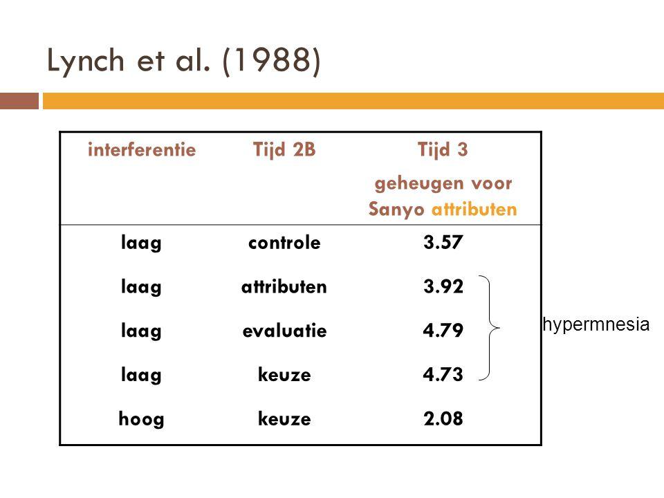 interferentieTijd 2BTijd 3 geheugen voor Sanyo attributen laagcontrole3.57 laagattributen3.92 laagevaluatie4.79 laagkeuze4.73 hoogkeuze2.08 hypermnesi